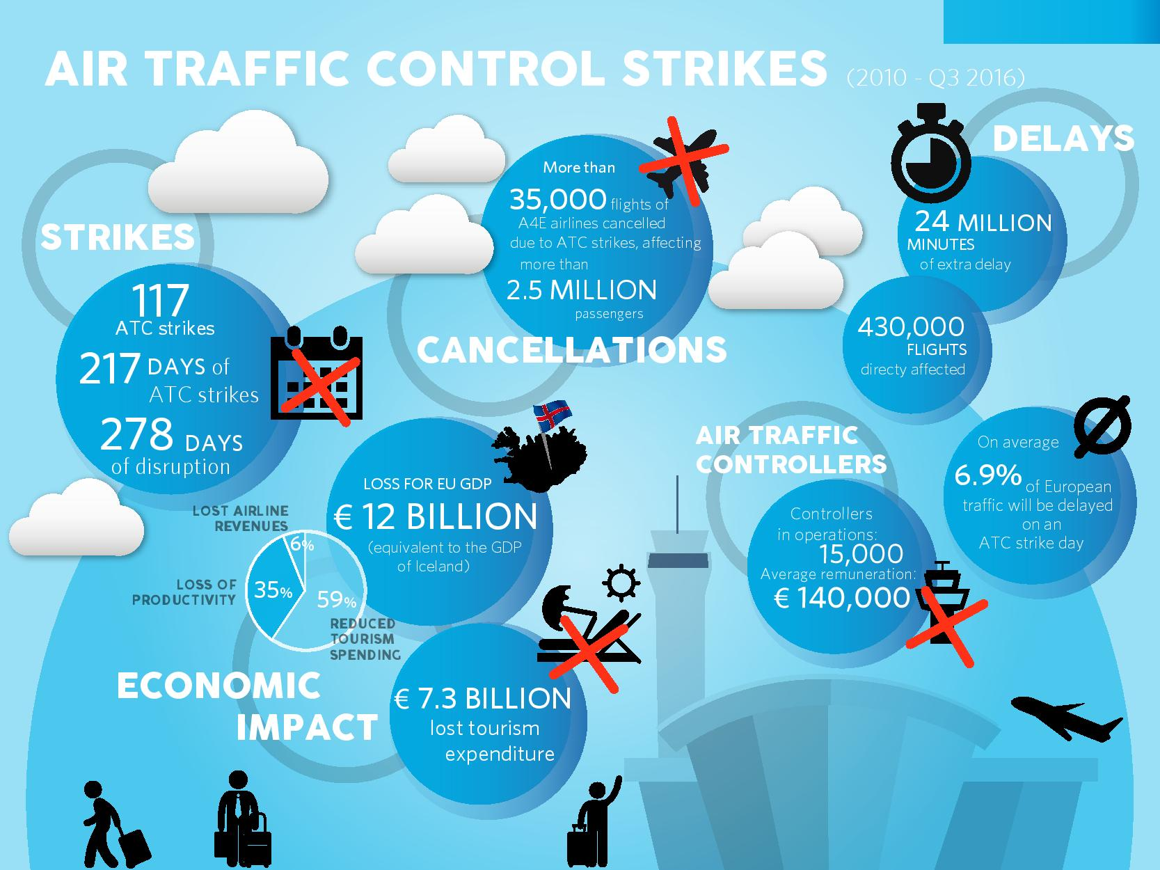 an analysis of an air traffic strike situation Robert e poli is president of the professional air traffic controllers  to strike  against private employers in certain circumstances since 1937,.