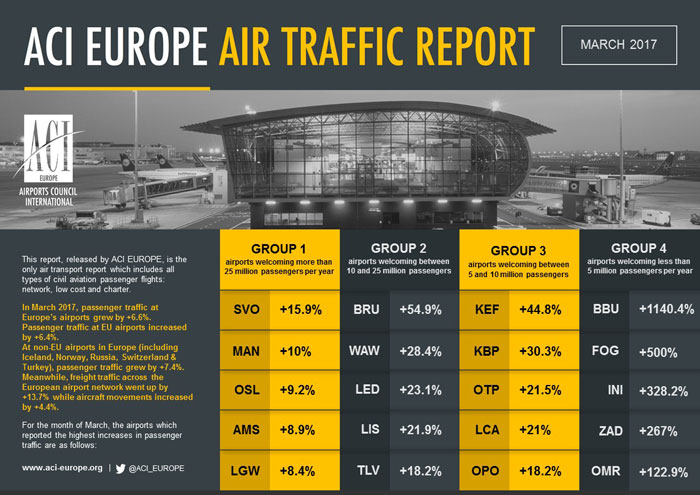 ACI-EUROPE-TRAFFIC-REPORT_MARCH-2017