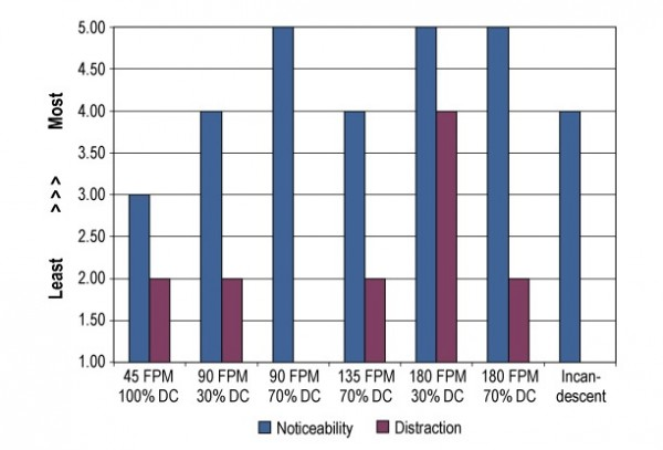 FIGURE 1Median noticeability and distraction ratings for selected flash rate (FPM) and duty cycle (DC) combinations tested at the Schenectady County Airport.