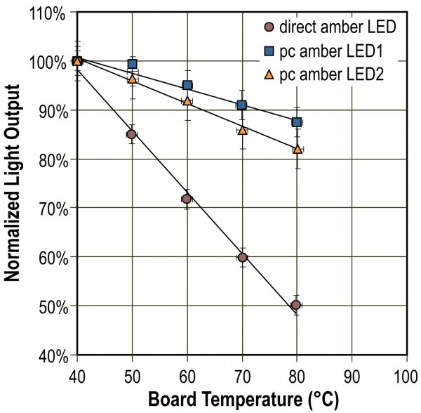 FIGURE 3 Light output as a function of increasing board temperature for a commercial directemitting amber LED and for two prototype phosphor-converted amber LEDs created at the LRC. The prototype amber pc-LEDs showed higher initial light output and better lumen maintenance, meaning greater energy efficiency even at higher temperatures. The direct-emitting amber LED is much more sensitive to heat, showing a significant light output decline when heated from 40°C to 80°C4