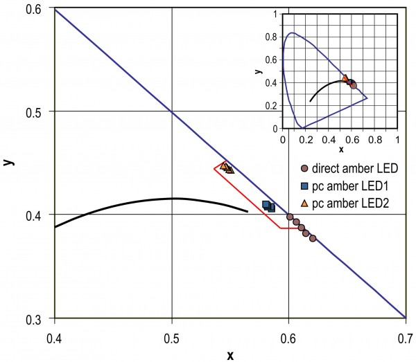 FIGURE 4 Color shift as a function of increasing board temperature for a commercial direct-emitting amber LED and for two prototype phosphor-converted amber LEDs created at the LRC. The prototype amber pc-LEDs showed much less color shift, meaning the yellow color is more likely to stay within standard aviation color boundaries when the application temperature is high. The direct-emitting amber LED is much more sensitive to heat and its color may shift outside the standard color boundary, as shown above (Zhang, 2011).