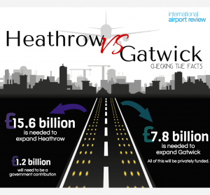 heathrow-vs-gatwick infographic copy 3