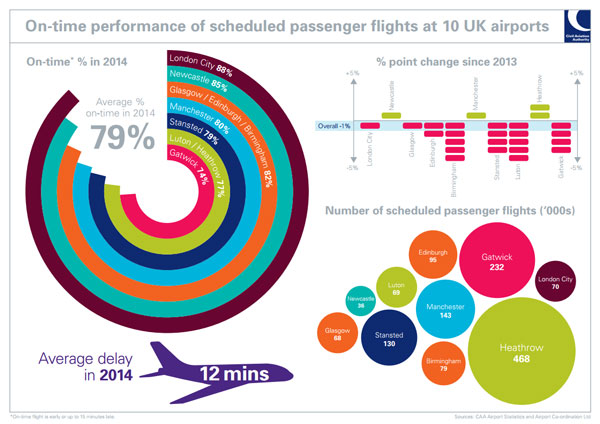 On-time performance of scheduled passenger flights at 10 UK airports